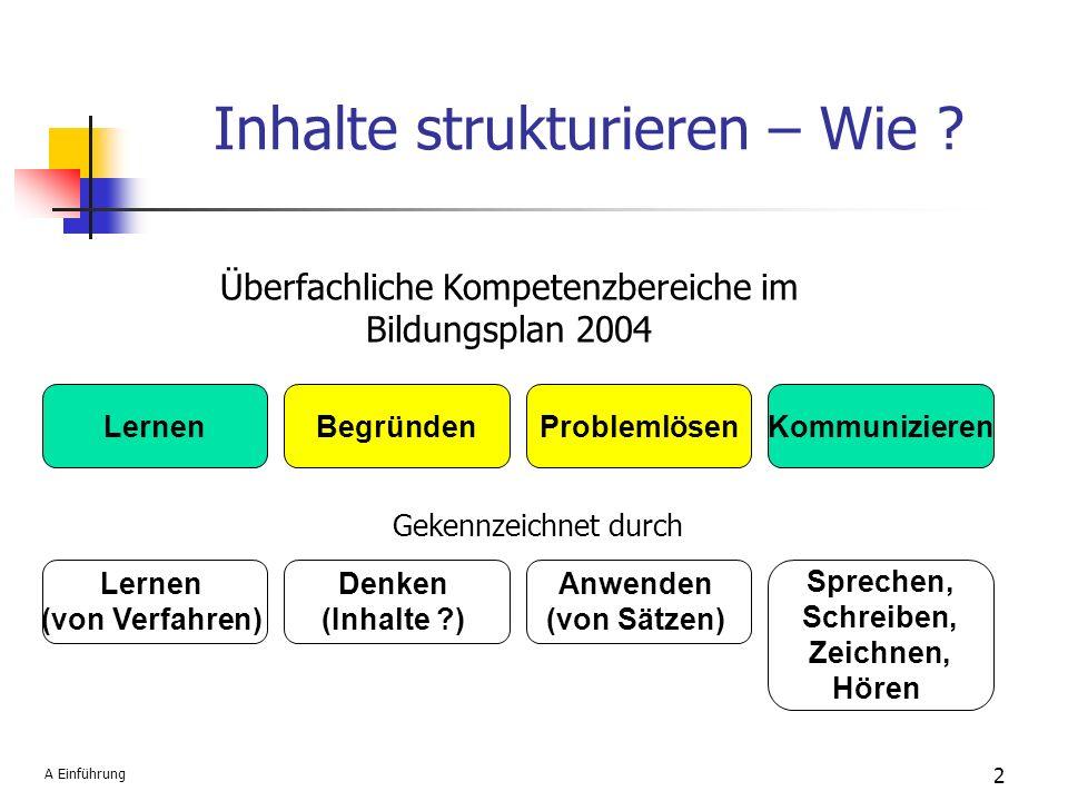 Inhalte strukturieren – Wie ? LernenBegründenProblemlösenKommunizieren Überfachliche Kompetenzbereiche im Bildungsplan 2004 Lernen (von Verfahren) Den