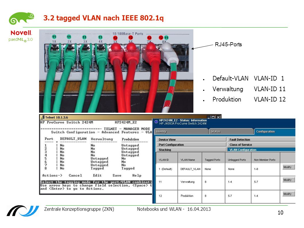 Zentrale Konzeptionsgruppe (ZKN) Notebooks und WLAN - 16.04.2013 10 3.2 tagged VLAN nach IEEE 802.1q Default-VLANVLAN-ID 1 VerwaltungVLAN-ID 11 Produk