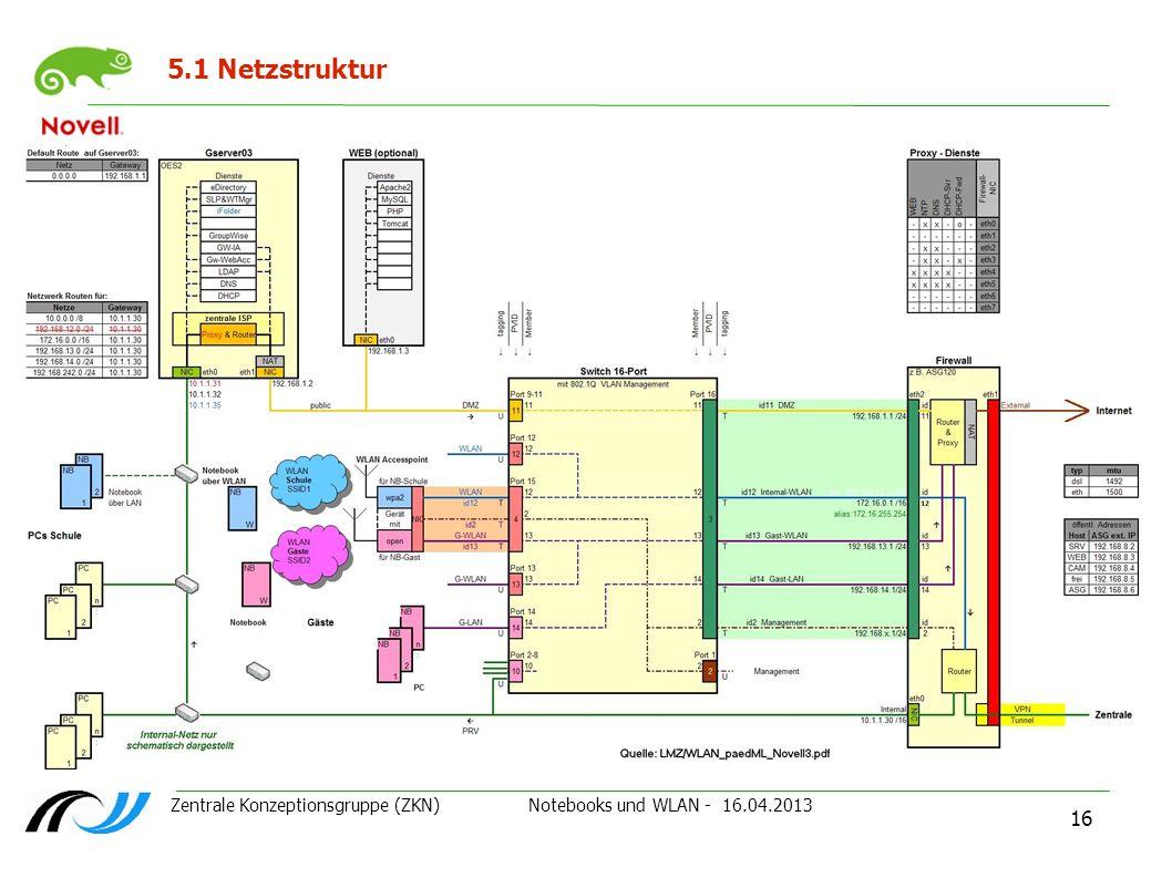 Zentrale Konzeptionsgruppe (ZKN) Notebooks und WLAN - 16.04.2013 16 5.1 Netzstruktur