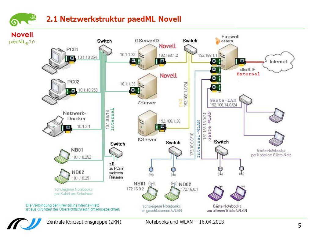 Zentrale Konzeptionsgruppe (ZKN) Notebooks und WLAN - 16.04.2013 6 3.