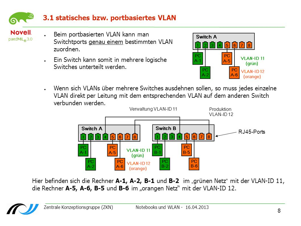 Zentrale Konzeptionsgruppe (ZKN) Notebooks und WLAN - 16.04.2013 9 3.2 tagged VLAN nach IEEE 802.1q Bei tagged VLANs können mehrere VLANs über einen einzelnen Switch-Port genutzt werden.
