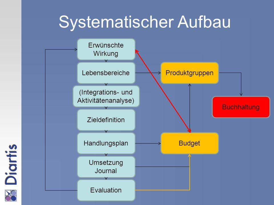 Systematischer Aufbau Lebensbereiche Erwünschte Wirkung Produktgruppen (Integrations- und Aktivitätenanalyse) HandlungsplanBudget Zieldefinition Umset