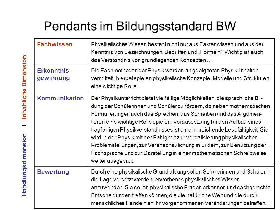 Pendants im Bildungsstandard BW Fachwissen Physikalisches Wissen besteht nicht nur aus Faktenwissen und aus der Kenntnis von Bezeichnungen, Begriffen