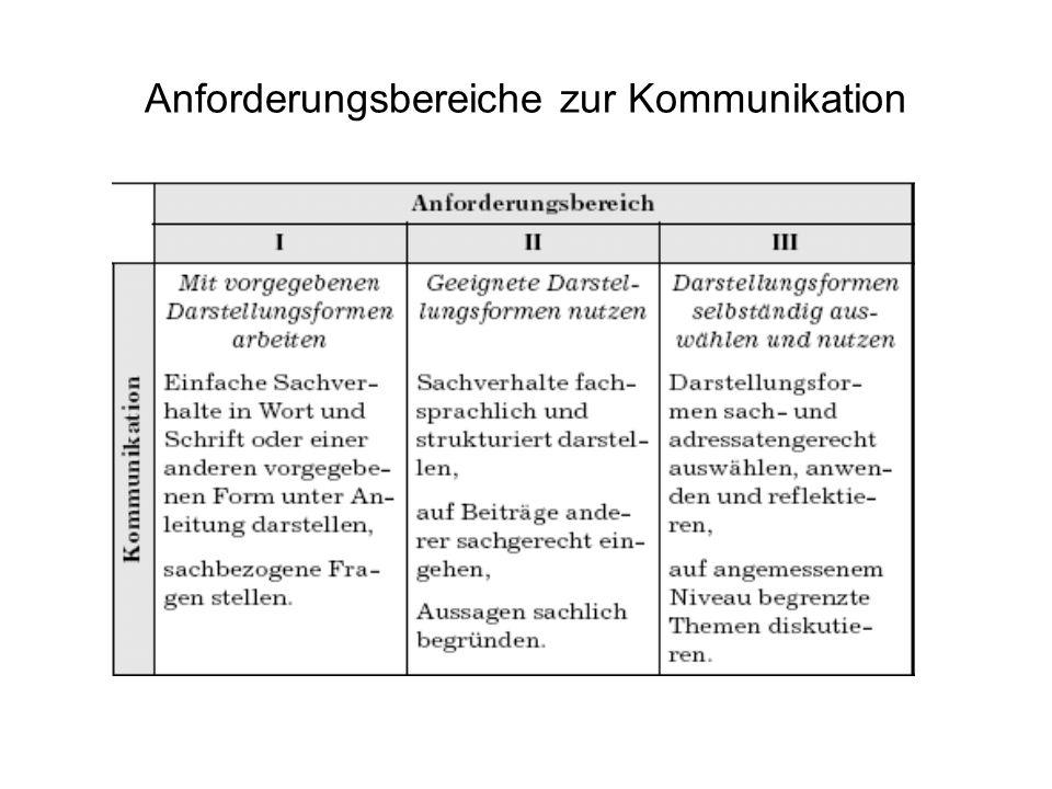 Anforderungsbereiche zur Kommunikation