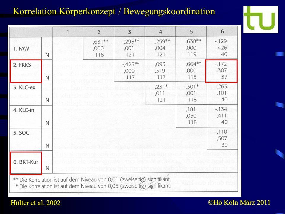 ©Hö Köln März 2011 Hölter et al. 2002 Korrelation Körperkonzept / Bewegungskoordination