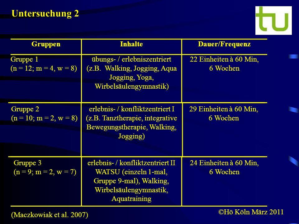 ©Hö Köln März 2011 GruppenInhalteDauer/Frequenz Gruppe 1 (n = 12; m = 4, w = 8) übungs- / erlebniszentriert (z.B. Walking, Jogging, Aqua Jogging, Yoga