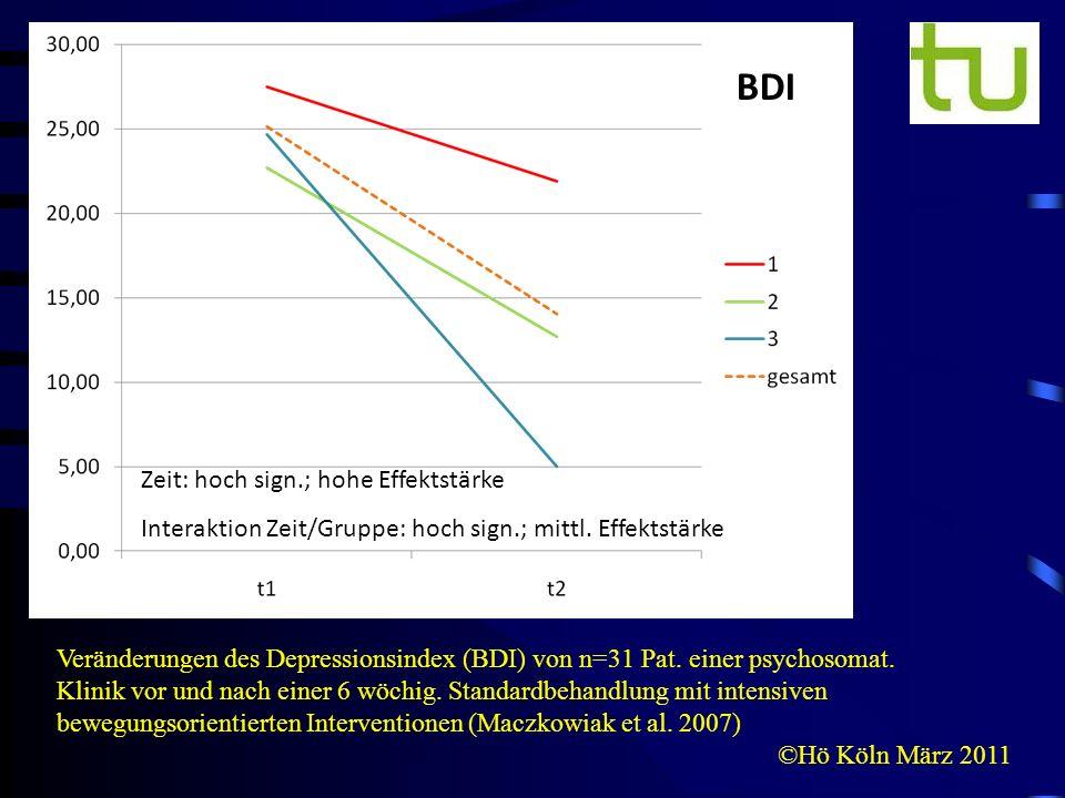 ©Hö Köln März 2011 BDI Veränderungen des Depressionsindex (BDI) von n=31 Pat. einer psychosomat. Klinik vor und nach einer 6 wöchig. Standardbehandlun