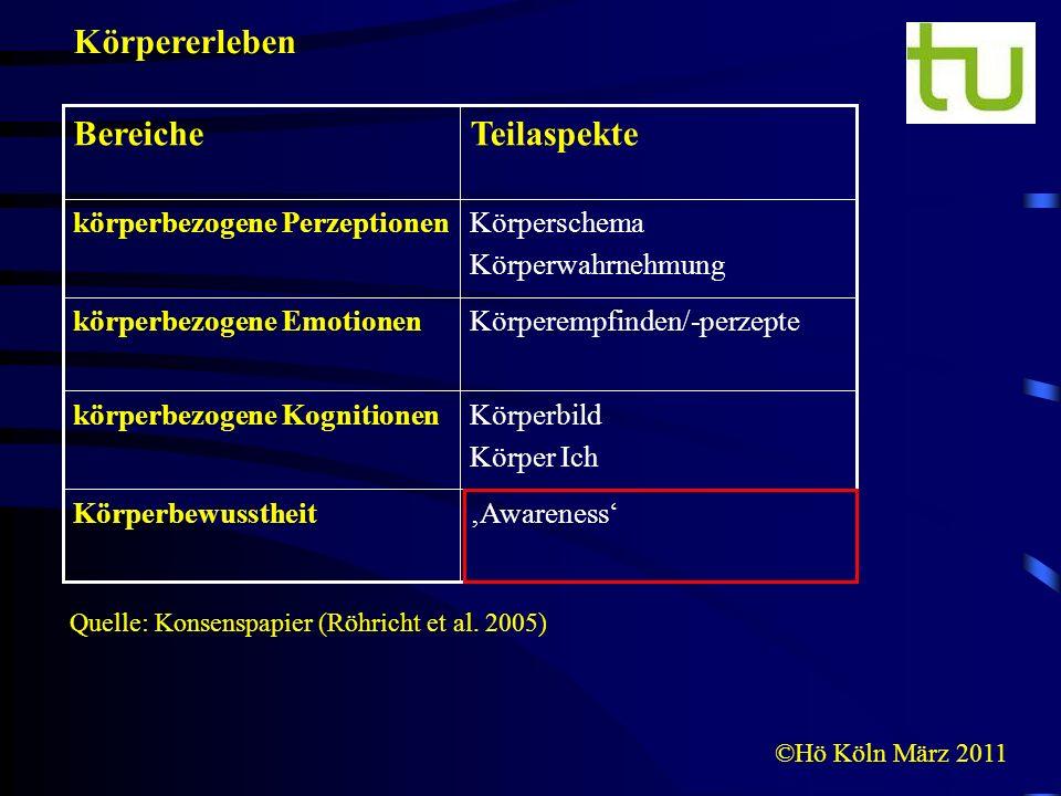 ©Hö Köln März 2011 Quelle: Konsenspapier (Röhricht et al. 2005) AwarenessKörperbewusstheit Körperbild Körper Ich körperbezogene Kognitionen Körperempf