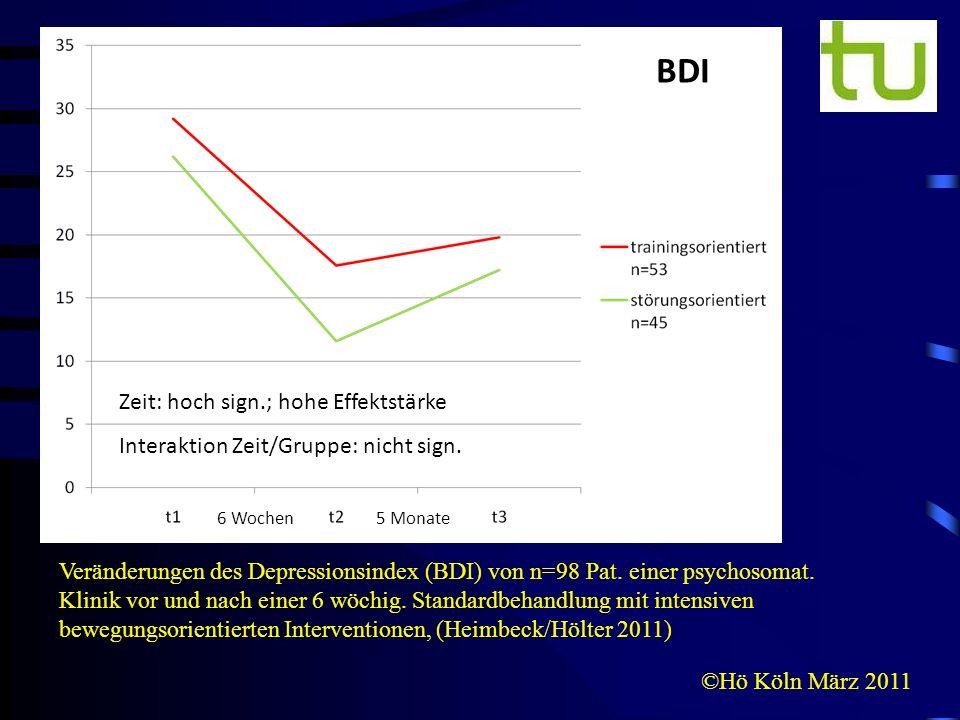©Hö Köln März 2011 Veränderungen des Depressionsindex (BDI) von n=98 Pat. einer psychosomat. Klinik vor und nach einer 6 wöchig. Standardbehandlung mi