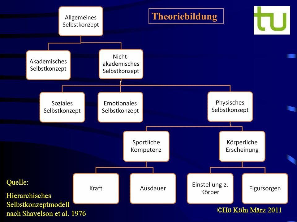 ©Hö Köln März 2011 Quelle: Hierarchisches Selbstkonzeptmodell nach Shavelson et al. 1976 Theoriebildung
