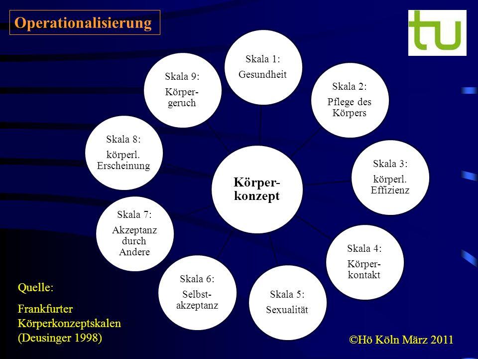 ©Hö Köln März 2011 Quelle: Frankfurter Körperkonzeptskalen (Deusinger 1998) Operationalisierung Körper- konzept Skala 3: körperl. Effizienz Skala 8: k