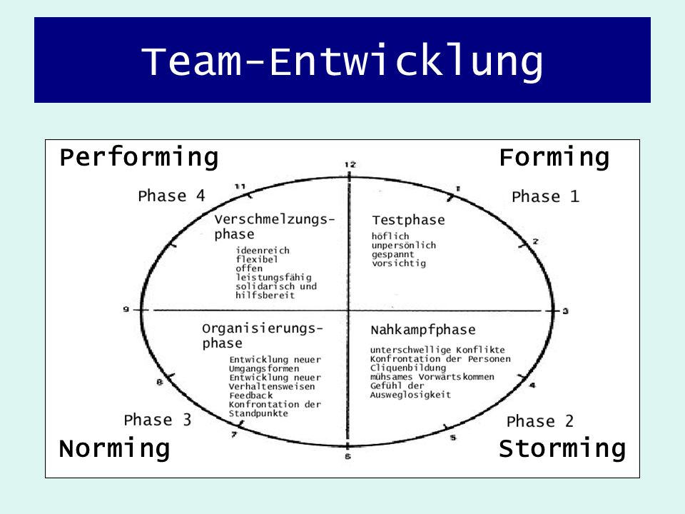 Team-Entwicklung Forming StormingNorming Performing