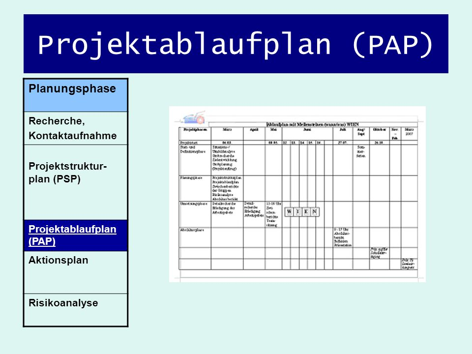 Projektablaufplan (PAP) Planungsphase Recherche, Kontaktaufnahme Projektstruktur- plan (PSP) Projektablaufplan (PAP) Aktionsplan Risikoanalyse