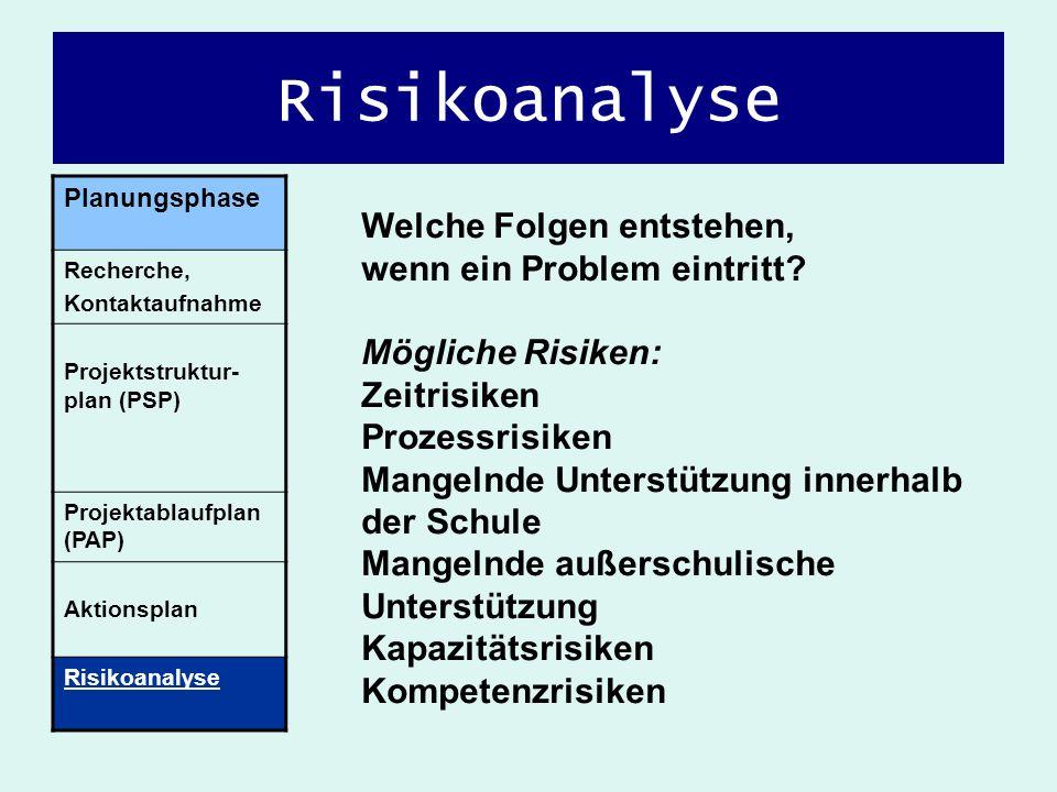 Planungsphase Recherche, Kontaktaufnahme Projektstruktur- plan (PSP) Projektablaufplan (PAP) Aktionsplan Risikoanalyse Welche Folgen entstehen, wenn e