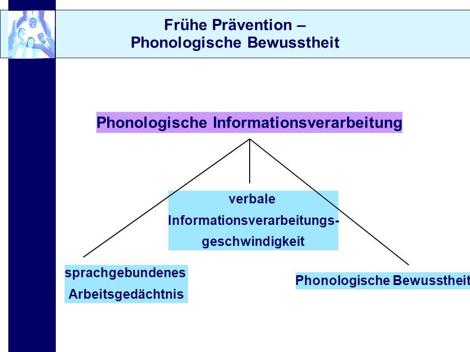 Frühe Prävention – Phonologische Bewusstheit verbale Informationsverarbeitungs- geschwindigkeit Phonologische Bewusstheit sprachgebundenes Arbeitsgedä