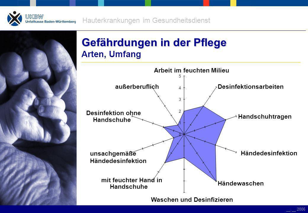 Hauterkrankungen im Gesundheitsdienst __.__.2006 Gefährdungen in der Pflege Gefährdungen in der Pflege Arten, Umfang Händedesinfektion