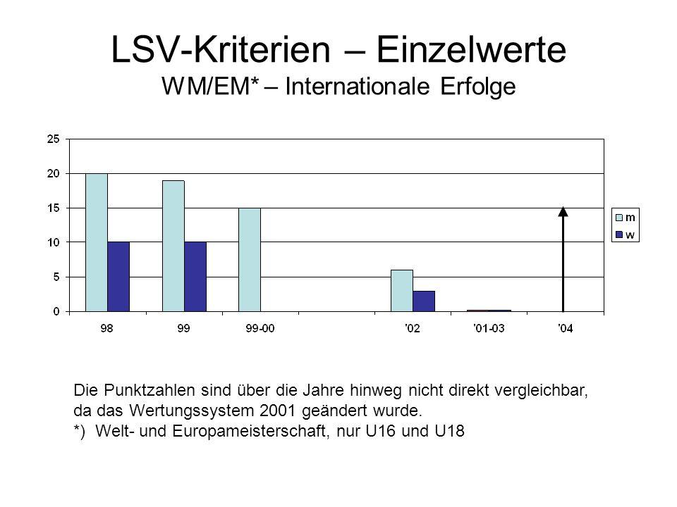 LSV-Kriterien – Einzelwerte WM/EM* – Internationale Erfolge Die Punktzahlen sind über die Jahre hinweg nicht direkt vergleichbar, da das Wertungssystem 2001 geändert wurde.