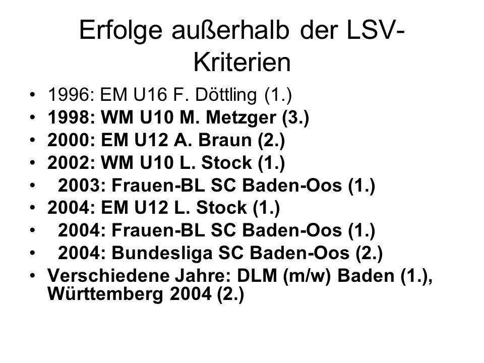Erfolge außerhalb der LSV- Kriterien 1996: EM U16 F.