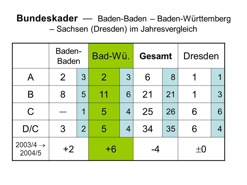 Bundeskader Baden-Baden – Baden-Württemberg – Sachsen (Dresden) im Jahresvergleich Baden- Baden Bad-Wü.