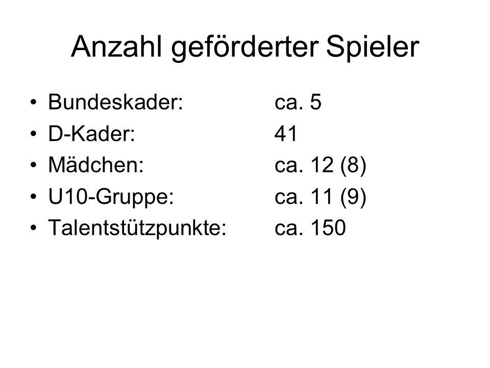 Anzahl geförderter Spieler Bundeskader:ca. 5 D-Kader:41 Mädchen:ca.