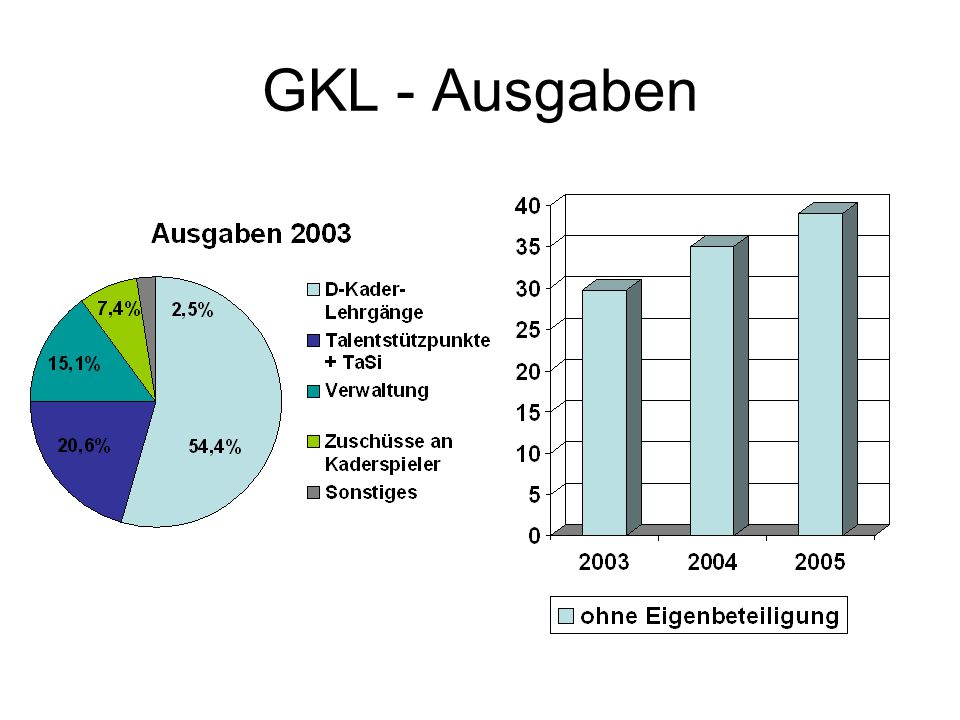 GKL - Ausgaben