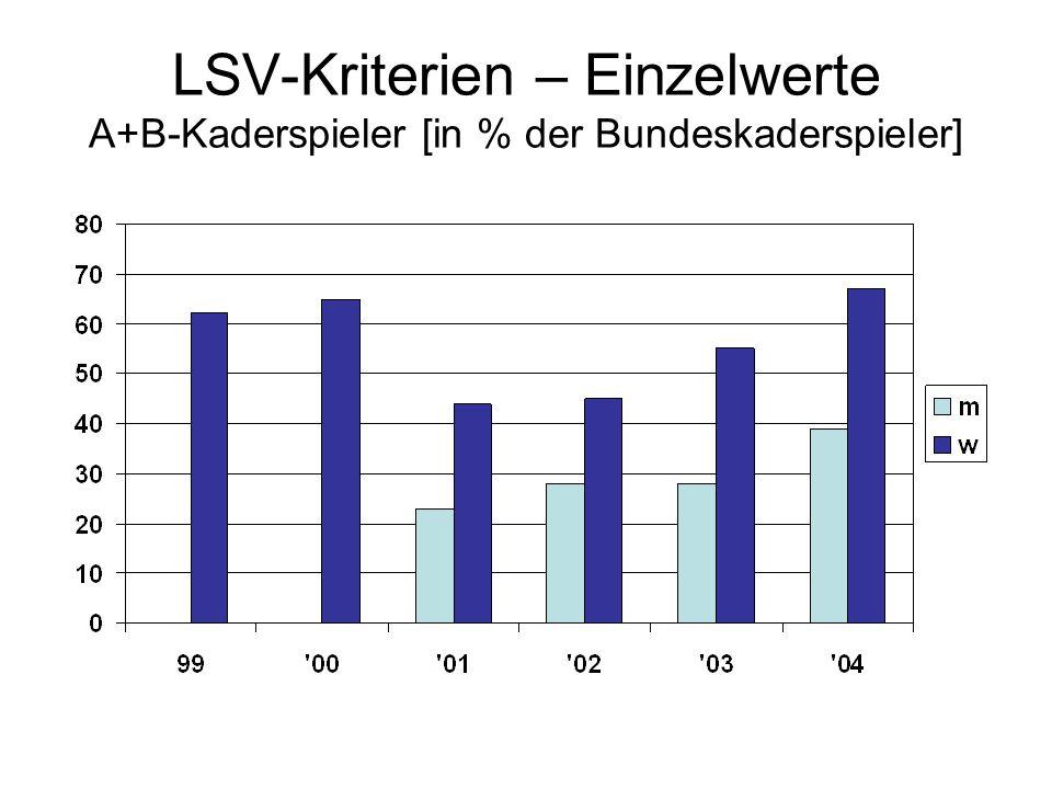 LSV-Kriterien – Einzelwerte A+B-Kaderspieler [in % der Bundeskaderspieler]