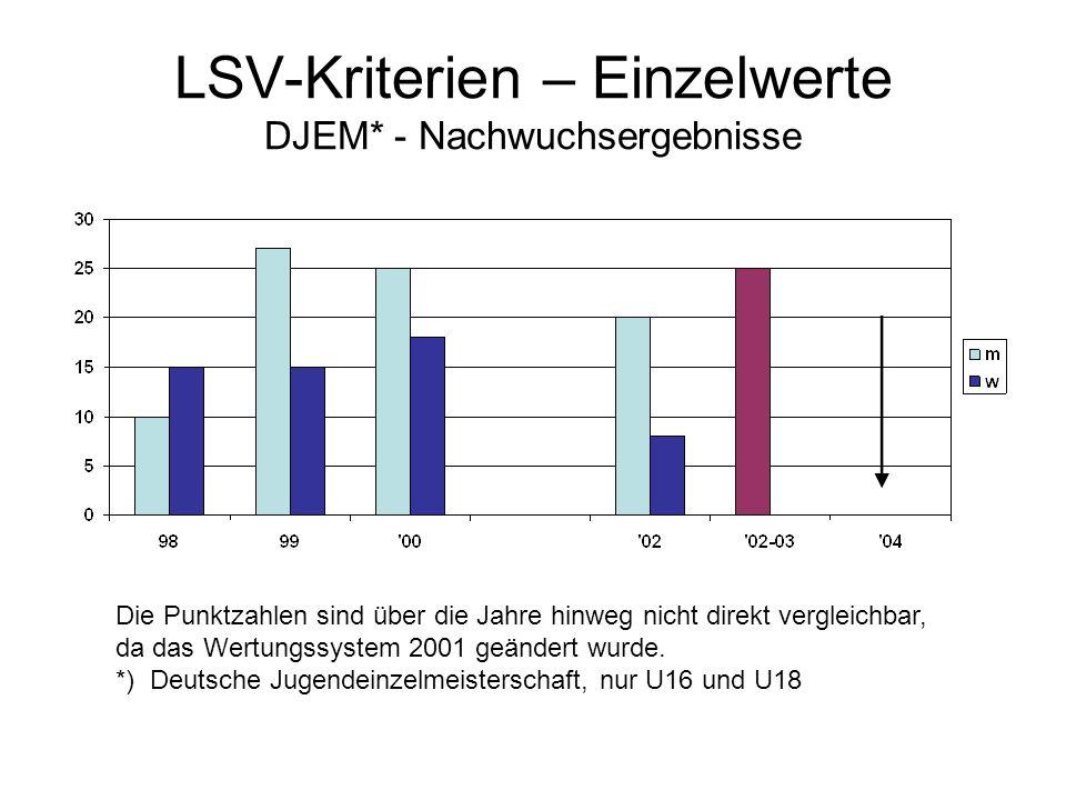 LSV-Kriterien – Einzelwerte DJEM* - Nachwuchsergebnisse Die Punktzahlen sind über die Jahre hinweg nicht direkt vergleichbar, da das Wertungssystem 2001 geändert wurde.