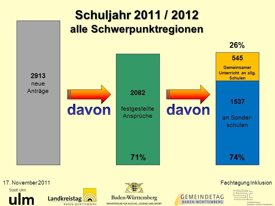 Schuljahr 2011 / 2012 alle Schwerpunktregionen 17. November 2011Fachtagung Inklusion 2913 neue Anträge 2082 festgestellte Ansprüche 1537 an Sonder- sc