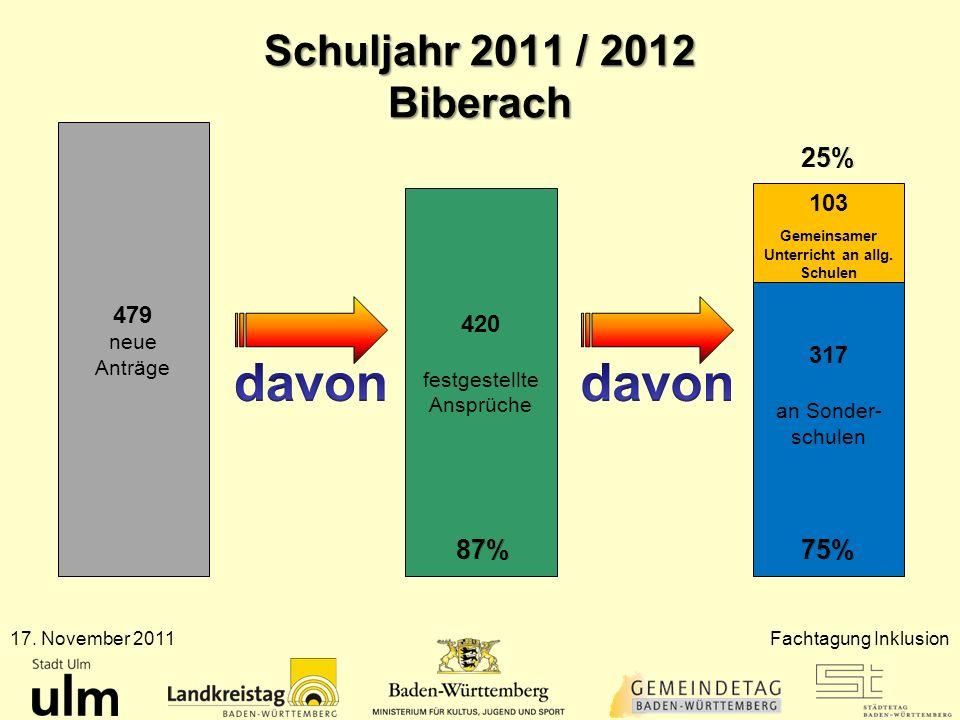 Schuljahr 2011 / 2012 Biberach 17. November 2011Fachtagung Inklusion 479 neue Anträge 420 festgestellte Ansprüche 317 an Sonder- schulen 103 Gemeinsam