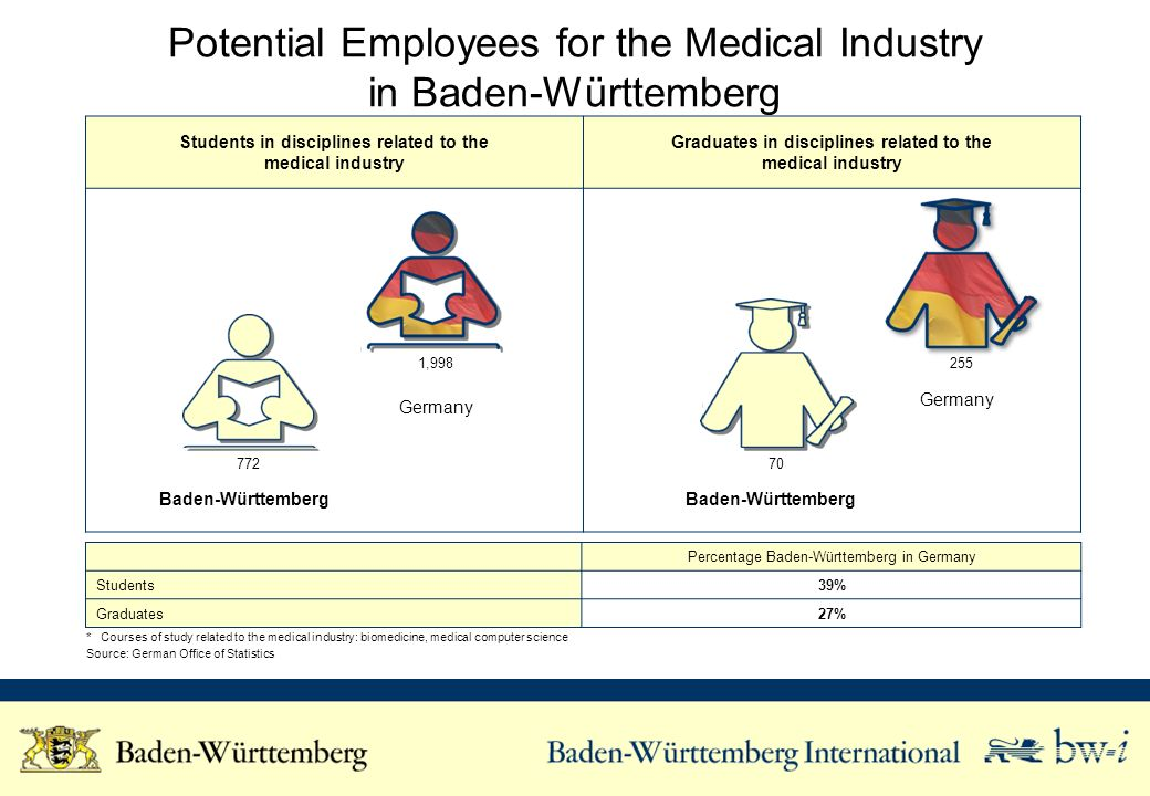 Research and Development Activities of the Medical Industry in Baden-Württemberg Helmholtz-Gemeinschaft e.V.