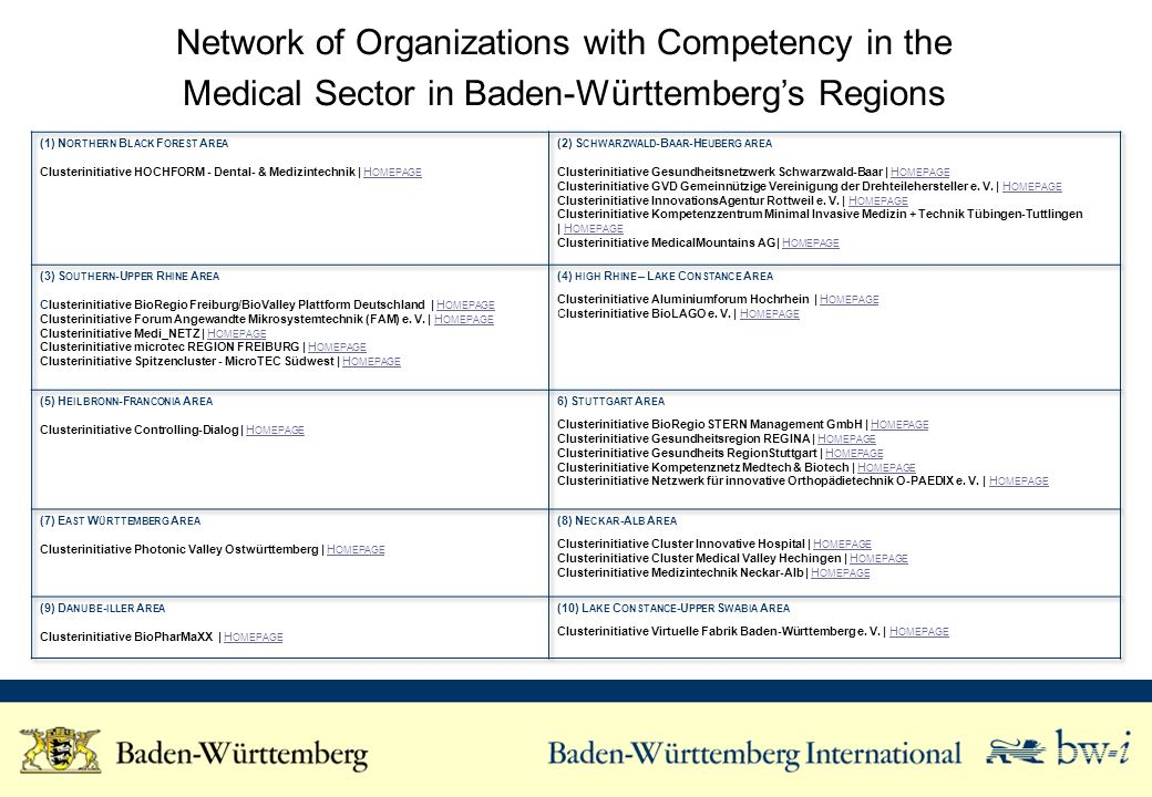 Network of Organizations with Competency in the Medical Sector in Baden-Württemberg Nationwide Source: www.clusterdatenbank-bw.de B ADEN -W ÜRTTEMBERG NATIONWIDE Clusterinitiative Kompetenznetzwerk Mechatronik BW e.