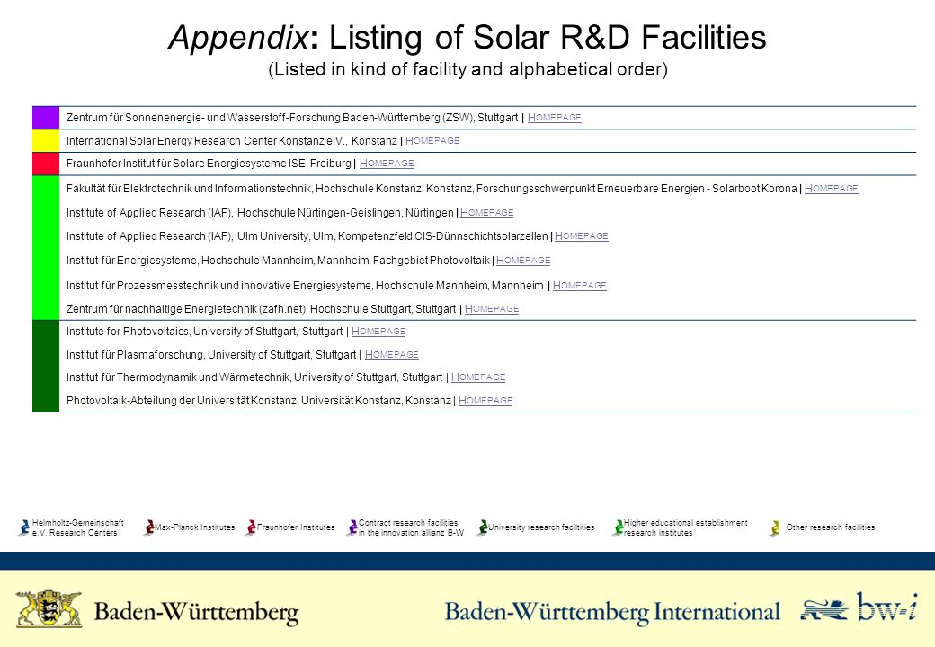Appendix: Listing of Solar R&D Facilities (Listed in kind of facility and alphabetical order) Zentrum für Sonnenenergie- und Wasserstoff-Forschung Bad