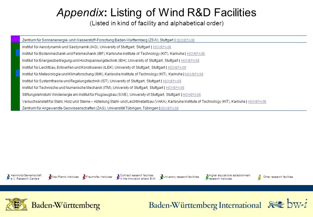 Appendix: Listing of Wind R&D Facilities (Listed in kind of facility and alphabetical order) Zentrum für Sonnenenergie- und Wasserstoff-Forschung Bade