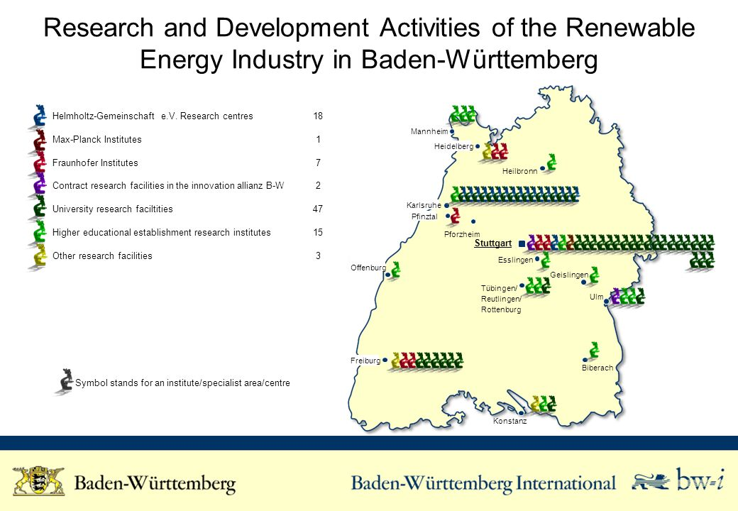 Research and Development Activities of the Renewable Energy Industry in Baden-Württemberg Helmholtz-Gemeinschaft e.V.