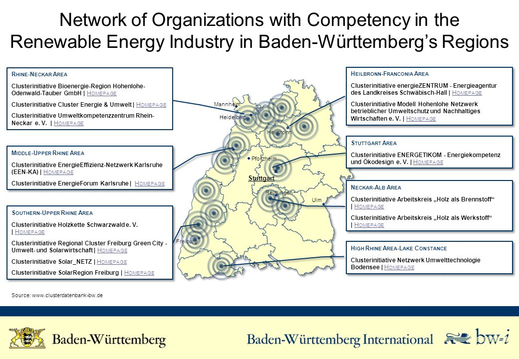 Network of Organizations with Competency in the Renewable Energy Industry in Baden-Württembergs Regions Source: www.clusterdatenbank-bw.de Freiburg Stuttgart Ulm Pforzheim Reutlingen Heilbronn Heidelberg Mannheim R HINE -N ECKAR A REA Clusterinitiative Bioenergie-Region Hohenlohe- Odenwald-Tauber GmbH | H OMEPAGEH OMEPAGE Clusterinitiative Cluster Energie & Umwelt | H OMEPAGEH OMEPAGE Clusterinitiative Umweltkompetenzzentrum Rhein- Neckar e.
