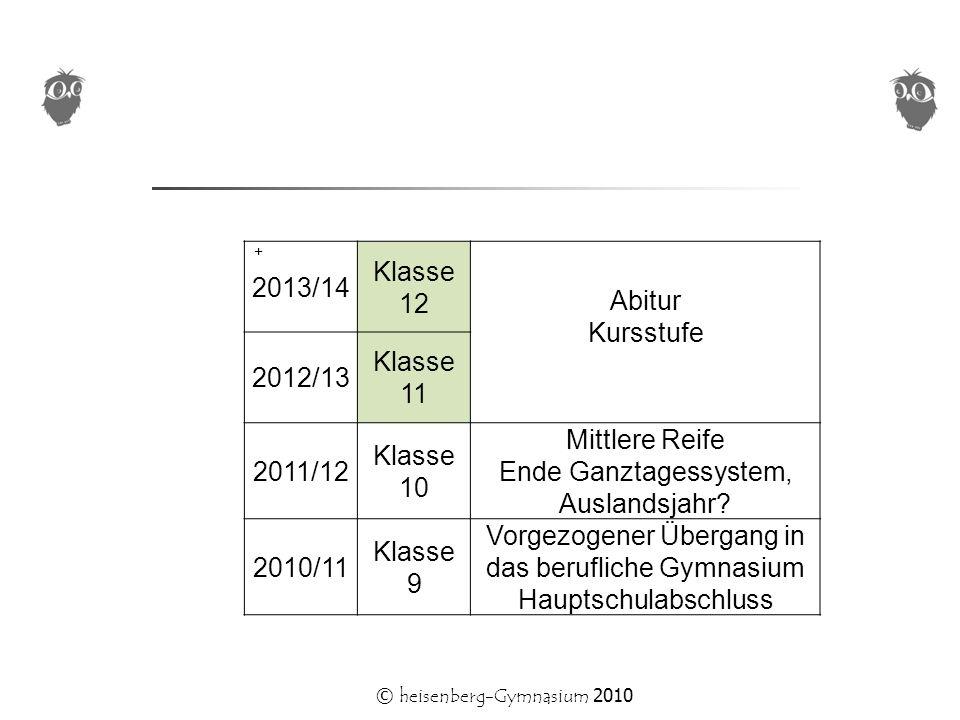 © heisenberg-Gymnasium 2010 2013/14 Klasse 12 Abitur Kursstufe 2012/13 Klasse 11 2011/12 Klasse 10 Mittlere Reife Ende Ganztagessystem, Auslandsjahr.