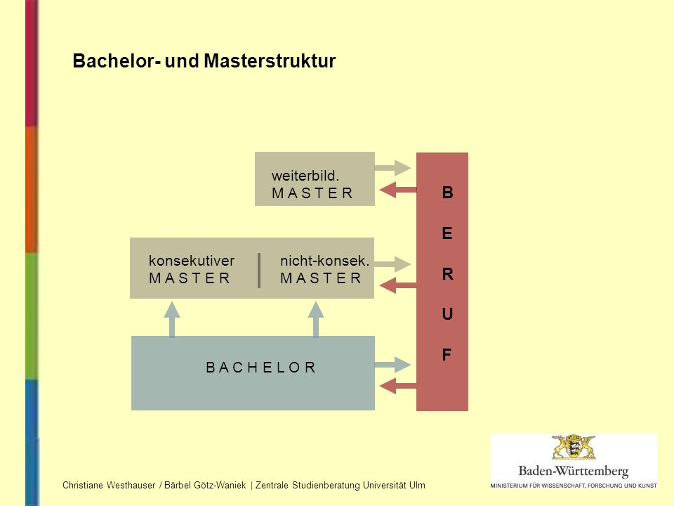 Bachelor- und Masterstruktur weiterbild. M A S T E R nicht-konsek. M A S T E R konsekutiver M A S T E R B A C H E L O R BERUFBERUF