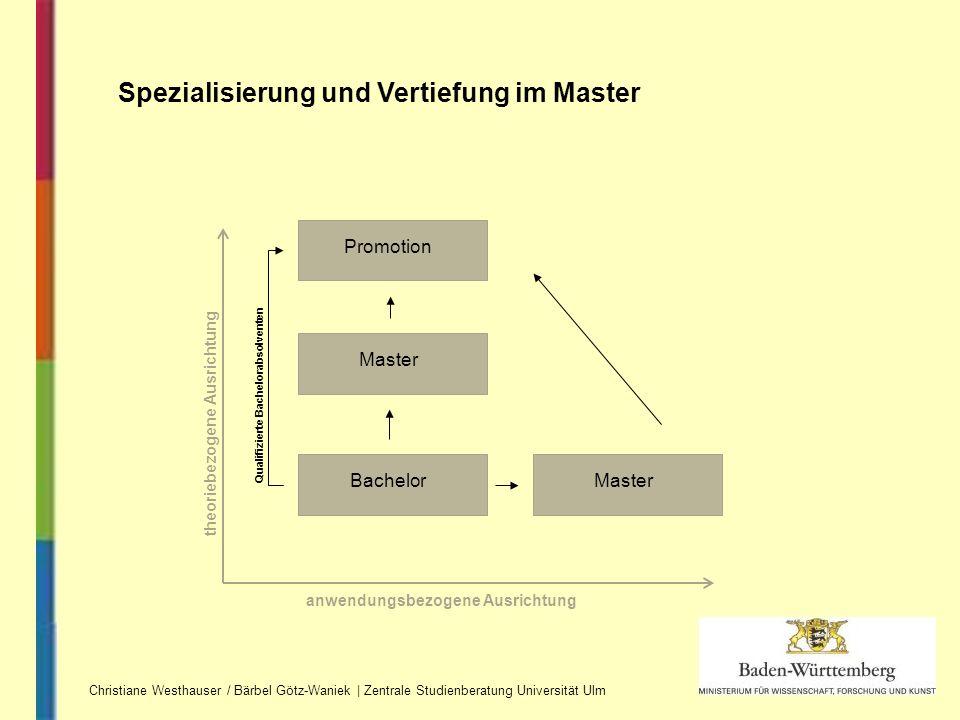 Spezialisierung und Vertiefung im Master anwendungsbezogene Ausrichtung theoriebezogene Ausrichtung BachelorMaster Promotion Qualifizierte Bachelorabs