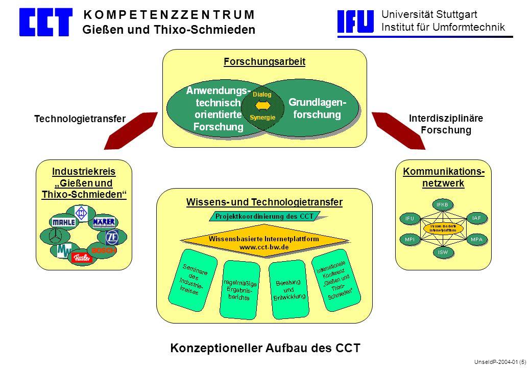 UnseldP-2004-01 (5) Universität Stuttgart Institut für Umformtechnik K O M P E T E N Z Z E N T R U M Gießen und Thixo-Schmieden Konzeptioneller Aufbau