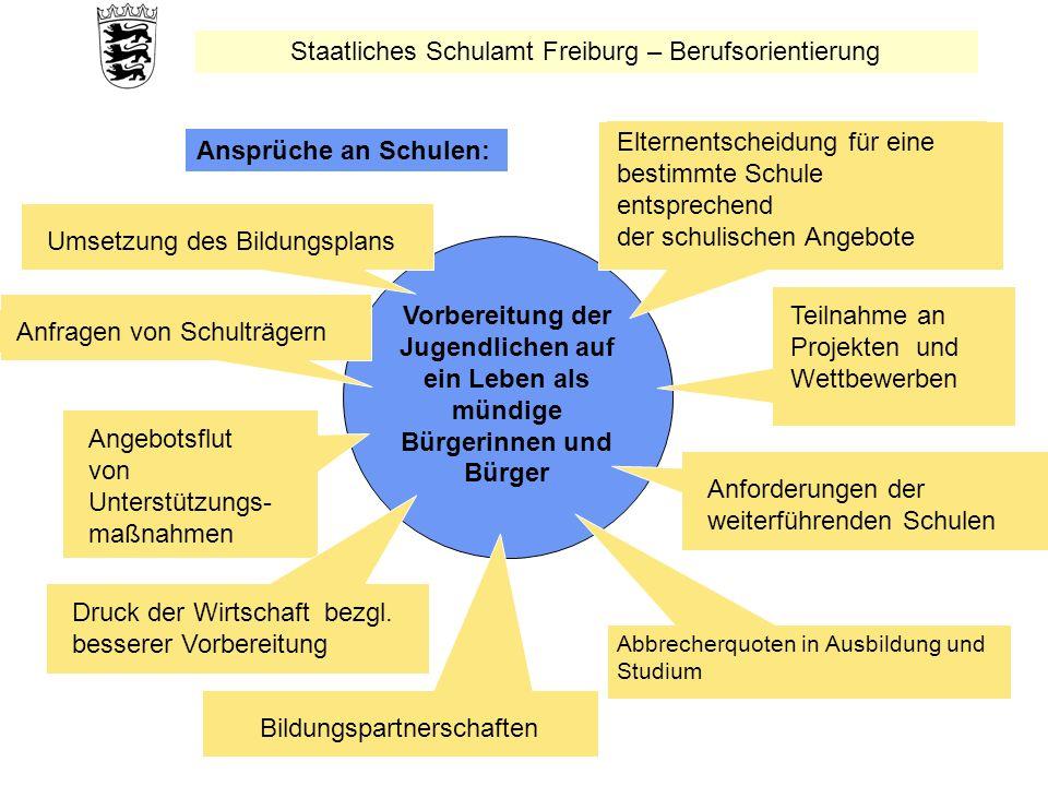 Staatliches Schulamt Freiburg – Berufsorientierung Vorbereitung der Jugendlichen auf ein Leben als mündige Bürgerinnen und Bürger Elternentscheidung f
