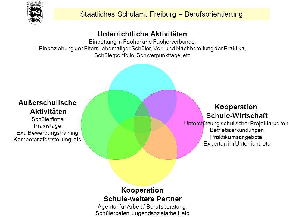 Staatliches Schulamt Freiburg – Berufsorientierung Unterrichtliche Aktivitäten Einbettung in Fächer und Fächerverbünde, Einbeziehung der Eltern, ehema