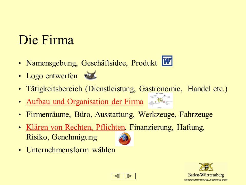 Die Firma Namensgebung, Geschäftsidee, Produkt Logo entwerfen Tätigkeitsbereich (Dienstleistung, Gastronomie, Handel etc.) Aufbau und Organisation der