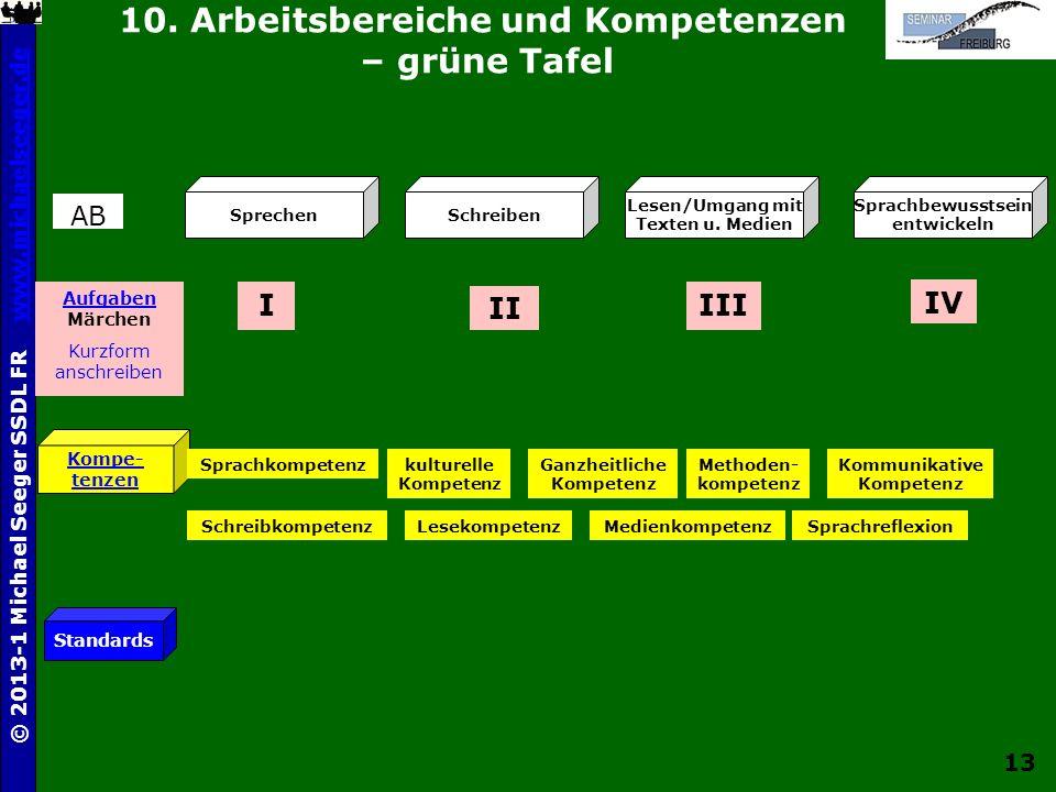 13 © 2013-1 Michael Seeger SSDL FR www.michaelseeger.dewww.michaelseeger.de 10. Arbeitsbereiche und Kompetenzen – grüne Tafel SprechenSchreiben Lesen/