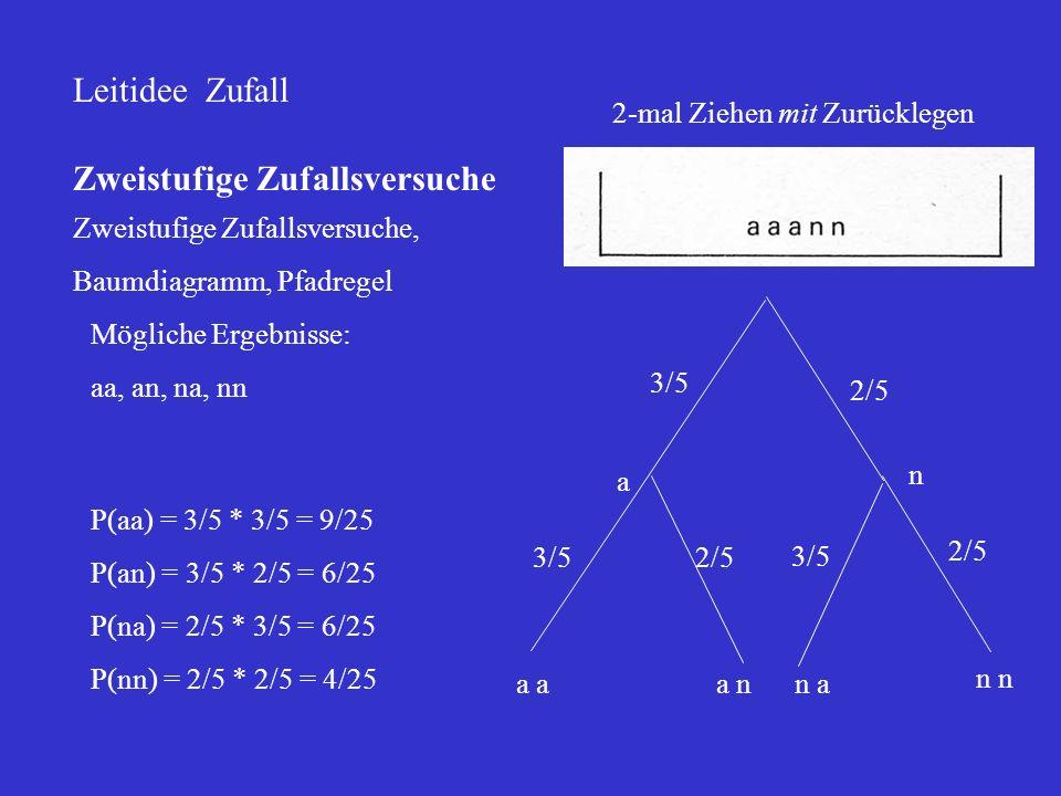 Leitidee Zufall Zweistufige Zufallsversuche Zweistufige Zufallsversuche, Baumdiagramm, Pfadregel Mögliche Ergebnisse: aa, an, na, nn P(aa) = 3/5 * 3/5