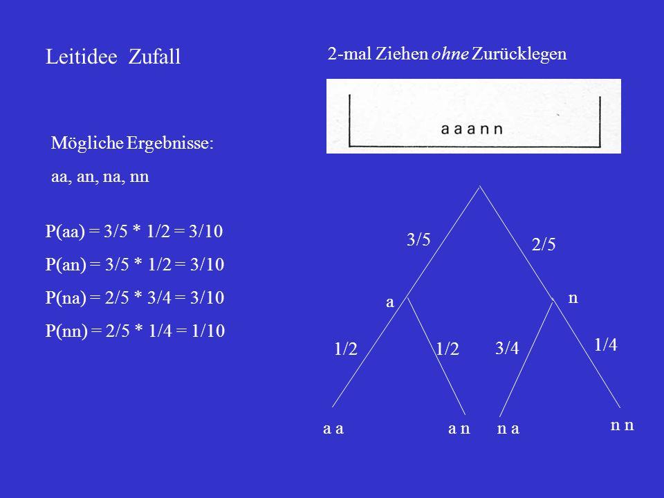Leitidee Zufall 2-mal Ziehen ohne Zurücklegen Mögliche Ergebnisse: aa, an, na, nn P(aa) = 3/5 * 1/2 = 3/10 P(an) = 3/5 * 1/2 = 3/10 P(na) = 2/5 * 3/4
