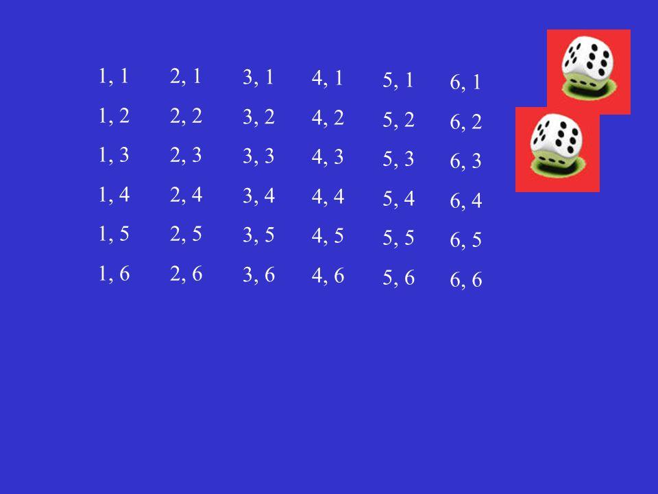 1, 1 1, 2 1, 3 1, 4 1, 5 1, 6 2, 1 2, 2 2, 3 2, 4 2, 5 2, 6 3, 1 3, 2 3, 3 3, 4 3, 5 3, 6 4, 1 4, 2 4, 3 4, 4 4, 5 4, 6 5, 1 5, 2 5, 3 5, 4 5, 5 5, 6