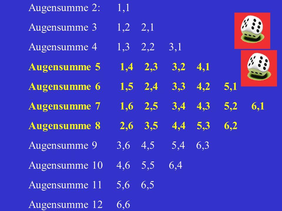 Augensumme 2: 1,1 Augensumme 3 1,2 2,1 Augensumme 4 1,3 2,2 3,1 Augensumme 5 1,4 2,3 3,2 4,1 Augensumme 6 1,5 2,4 3,3 4,2 5,1 Augensumme 7 1,6 2,5 3,4