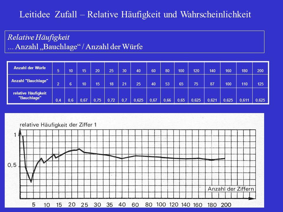 Leitidee Zufall – Relative Häufigkeit und Wahrscheinlichkeit Relative Häufigkeit... Anzahl Bauchlage / Anzahl der Würfe Anzahl der Würfe 5101520253040