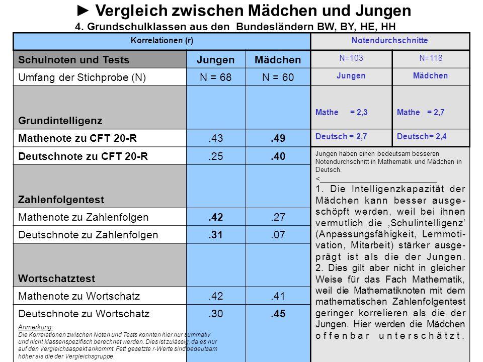 Vergleich zwischen Mädchen und Jungen 4. Grundschulklassen aus den Bundesländern BW, BY, HE, HH Korrelationen (r)Notendurchschnitte Schulnoten und Tes