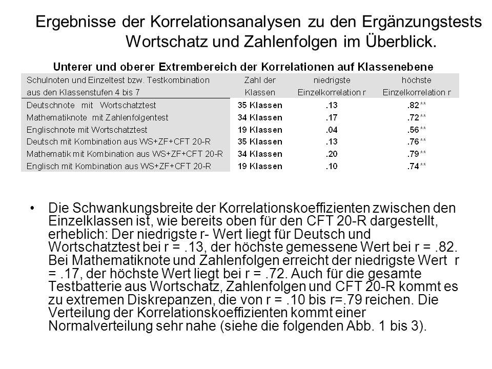 Ergebnisse der Korrelationsanalysen zu den Ergänzungstests Wortschatz und Zahlenfolgen im Überblick. Die Schwankungsbreite der Korrelationskoeffizient